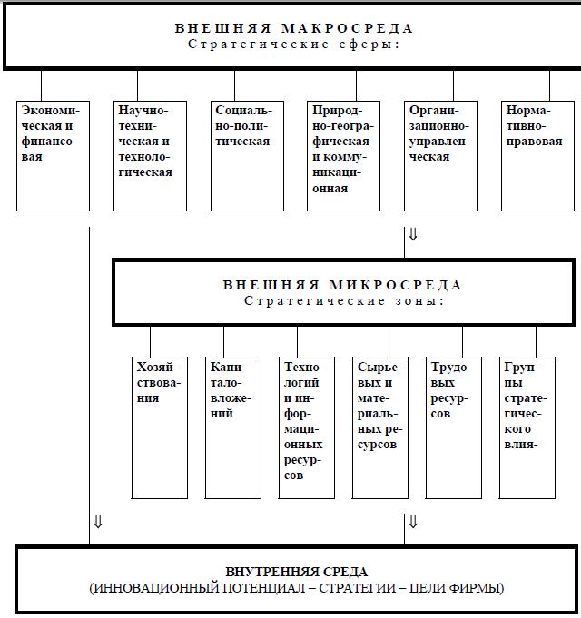 SWOTанализ правила и примеры составления