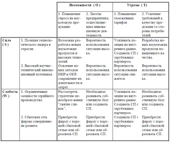 Арутюнова ДВ Стратегический менеджмент SWOTанализ