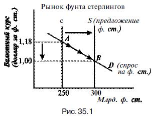 Система фиксированных валютных курсов