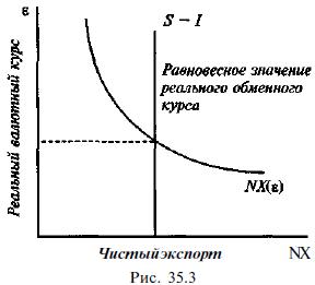 Валютный курс экономика